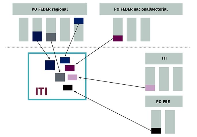 Ilustración del diseño de una ITI