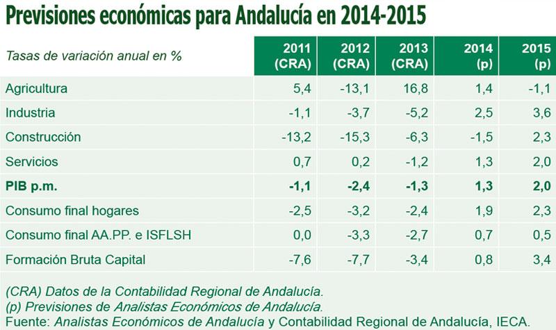 Previsiones económicas para Andalucía en 2014-2015